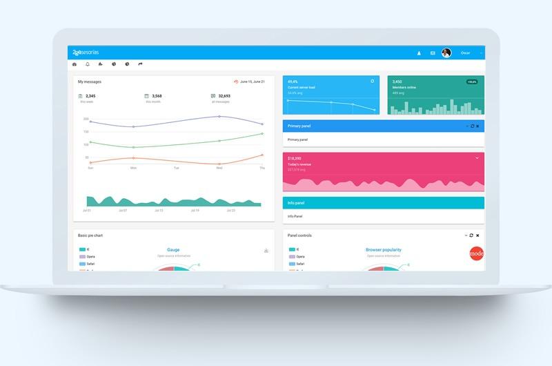 software a la medida - ejemplo de dashboard